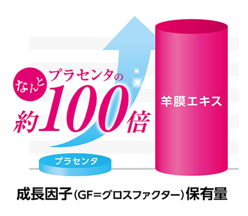 成長因子(=グロスファクター)の保有量がプラセンタの約100倍